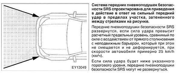 Условия для срабатывания подушек безопасности