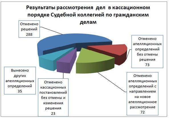 судебная статистика касационных решений изменения приговора отмены любите