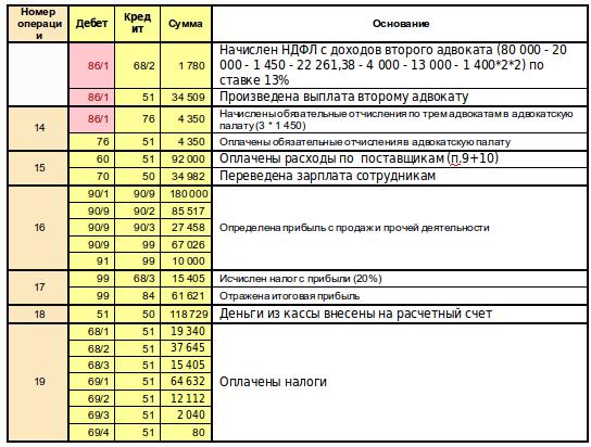 Адвокатский кабинет особенности налогообложения консультации по жилищному праву Красно-Лимановский переулок
